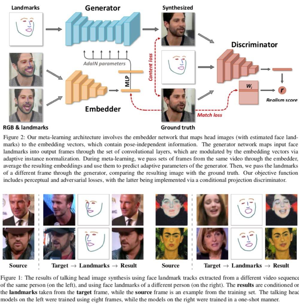 メタ学習と組み合わせることでGANでFew-shot learningを実施した論文。顔のLandmarksの情報とEmbedderから抽出されたその人個人の特徴量ベクトルから、表情の転移を行う。デモではモナリザが喋っており印象的。