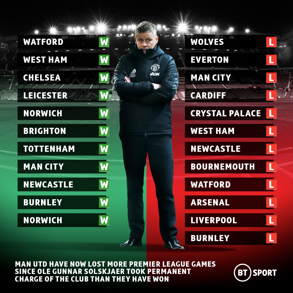 Manchester Uniteds plight under Ole Gunnar Solskjaer is real 😐 The Red Devils have lost more league games than theyve won since he took permanent charge! 📉