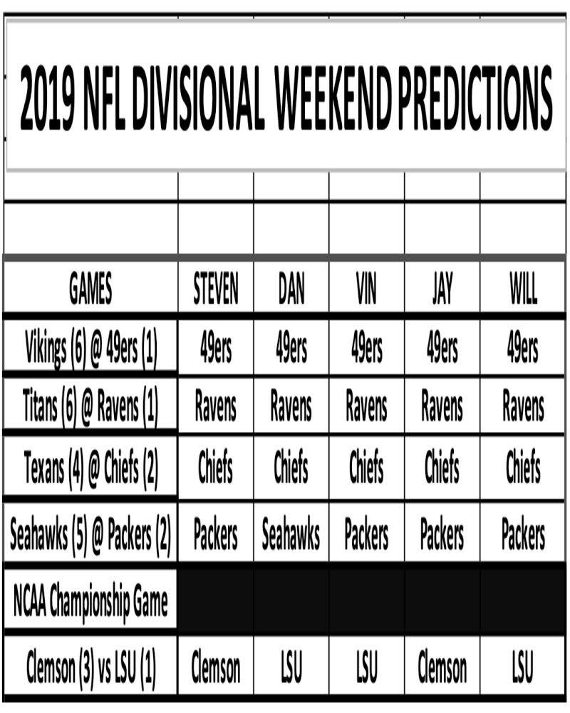 2019 #NFL #divisionroundplayoffs #predictions  #Podcast #blog #sndblog #sndpodcast #sndpodcastchannel #NFL #WildCard #NFLPlayoffs #ontheboardsports #sports #playoffs2019 #playoffs #ncaafootball #ncaa #nationalchampionship #ncaachampionship #bcschampionship #bcspic.twitter.com/4FcQ7pq3lI