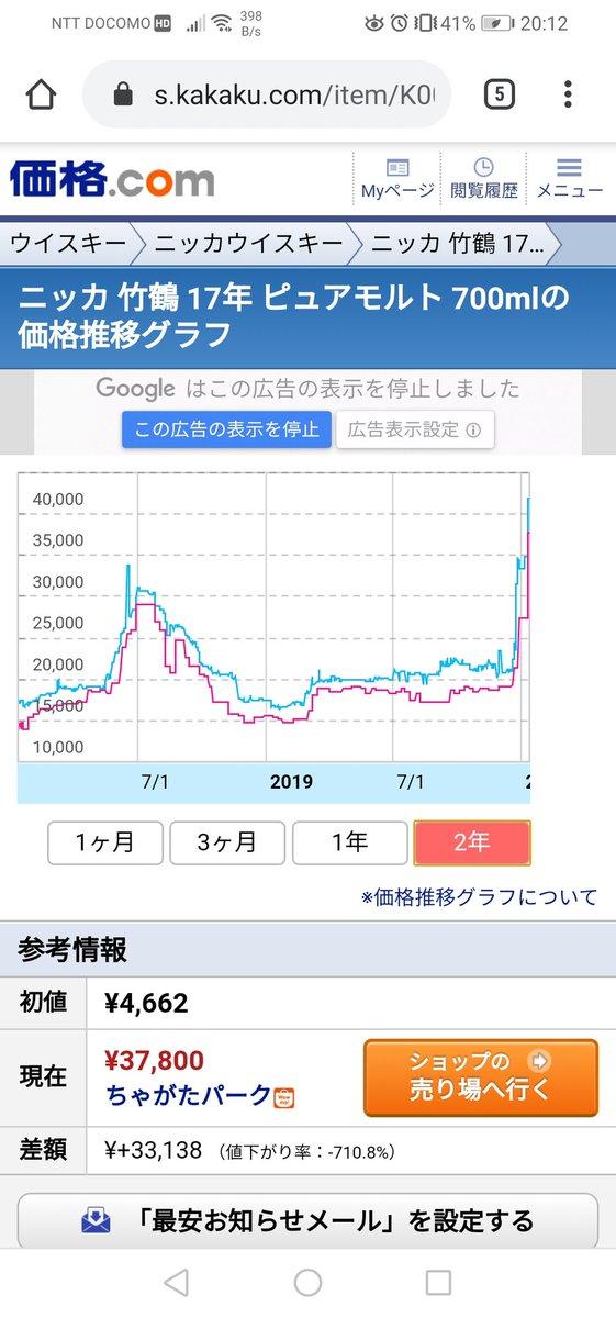 竹鶴17年のウイスキーの価格チャートが仮想通貨みたいで面白い。ニッカウヰスキーの余市工場には、去年10月に行ったけど、ニッカのウイスキーって美味しいんだなって思った。