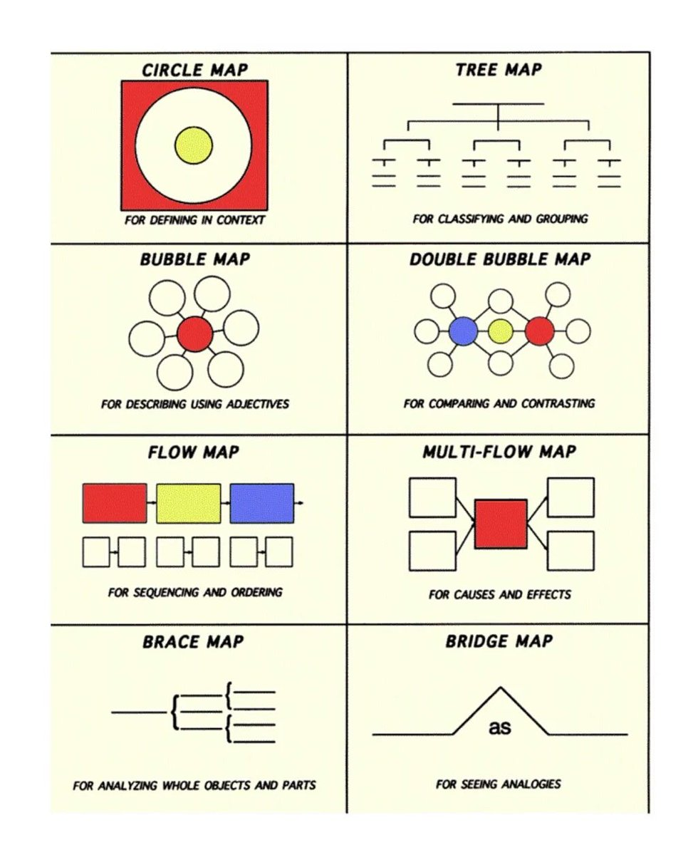 Concept maps help learners to organise & remember ideas. Look at these examples. Hiw would you use them?