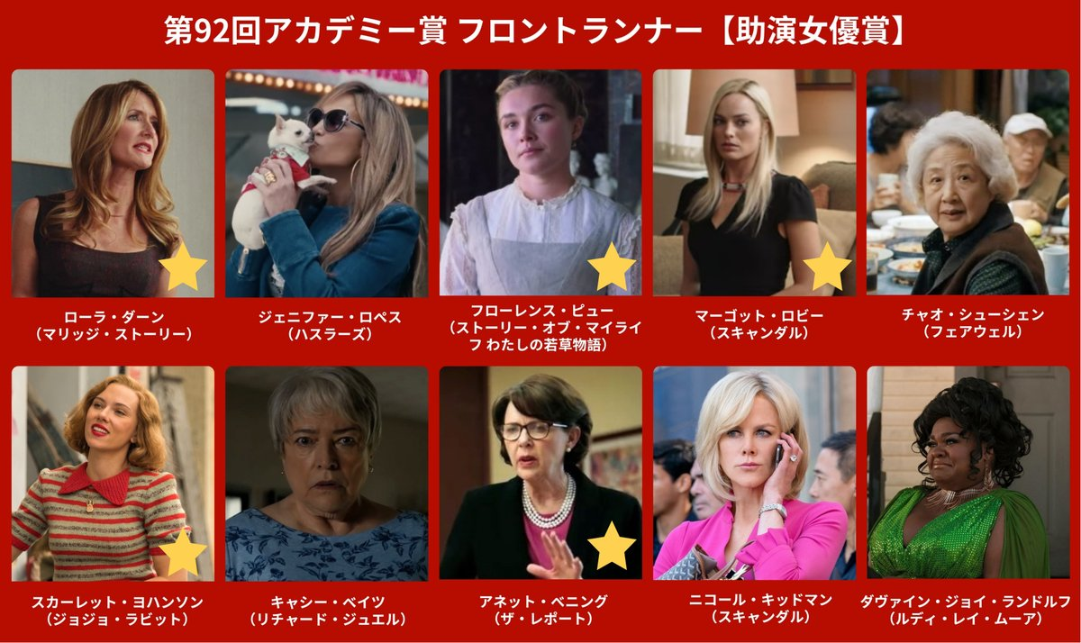 アカデミー賞ノミネート