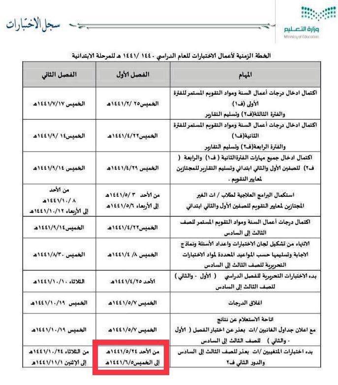 محمد الزارع Twitter પર كما ورد في الخطة الزمنية لأعمال الاختبارات للعام الدراسي 1441 فإن موعد اختبار الطلاب والطالبات الغائبين بعذر في الفصل الدراسي الأول بالمرحلة الابتدائية في الفترة من يوم الأحد