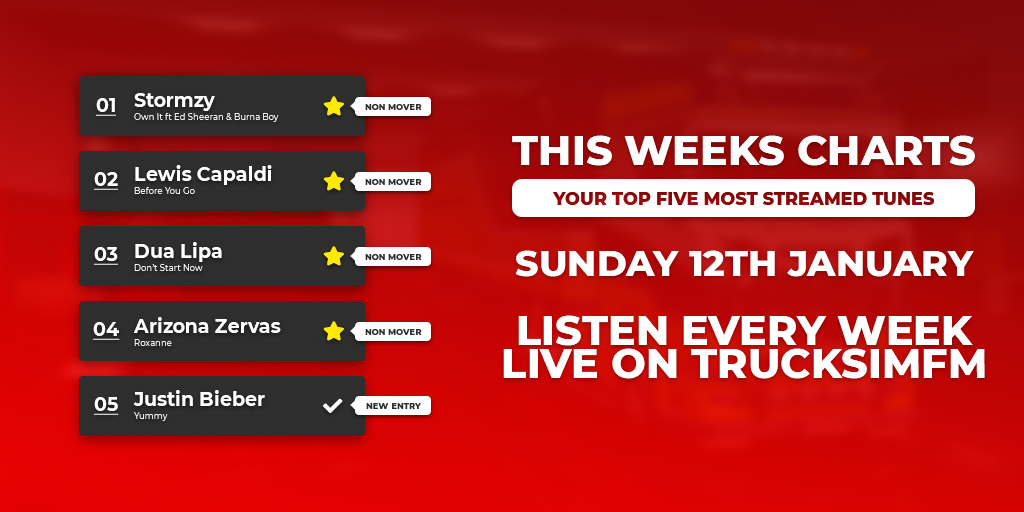 This week sees @Stormzy hitting #No1 in the UK Top 40, with Own It.  @LewisCapaldi swinging in at #No2 with Before You Go. @DUALIPA in a strong #No3 with Don't Start Now. @ArizonaZervas in at #No4 with Roxanne. @JustinBieber's new entry is at #No5 this week, with Yummy! #Top40UK