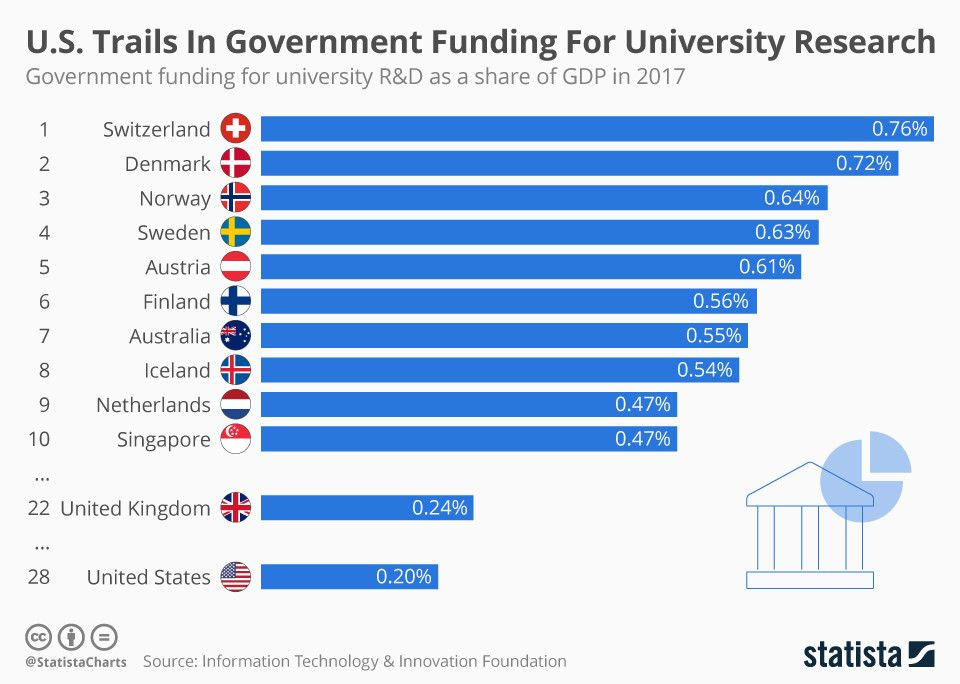 These countries spend the most on university research wef.ch/33mHQOC #University #Education