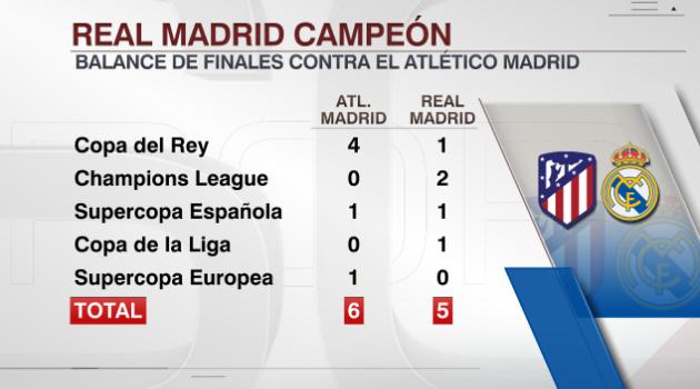 Real Madrid se proclamó campeón de la Supercopa de España por undécima vez al imponerse por penales al Atlético de Madrid en Arabia Saudita (Video) EOHCu9-XsAIN6XI?format=png&name=small