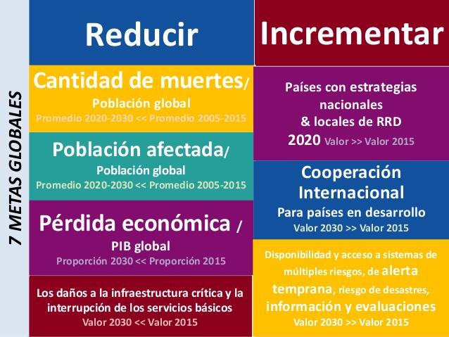 """Forestales El Limon on Twitter: """"#PRIORIDAD 4: AUMENTAR LA PREPARACIÓN PARA  CASOS DE DESASTRE A FIN DE DAR UNA RESPUESTA EFICAZ Y """"RECONSTRUIR MEJOR""""  EN LOS ÁMBITOS DE LA RECUPERACIÓN, LA REHABILITACIÓN"""