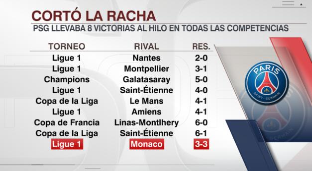 Con un doblete de Neymar, PSG igualó 3-3 frente al Monaco y se le cortó la racha de 8 triunfos consecutivos (Videos) EOHVEVqX4AU34qp?format=png&name=small