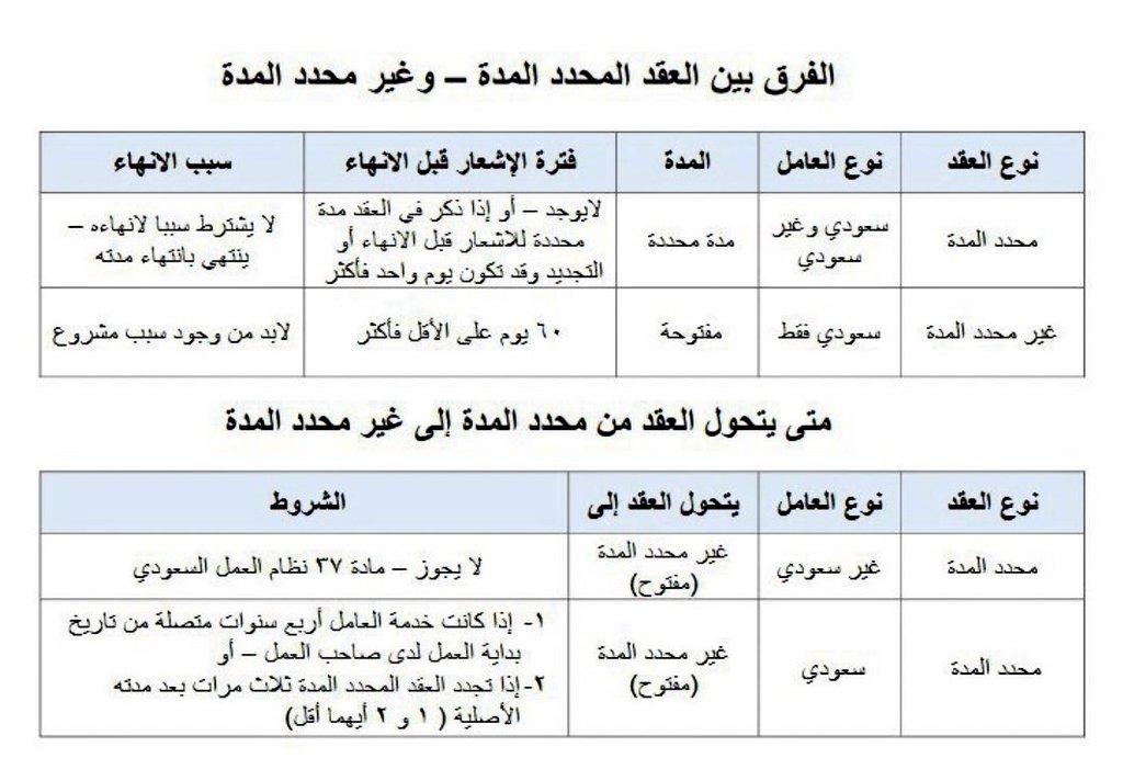 البحوث القانونية عبدالوهاب بن فضل Pa Twitter الفرق بين العقد محدد المدة والعقد غير محدد المدة وفق نظام العمل السعودي ومتى يحول العقد من محدد إلى غير محدد