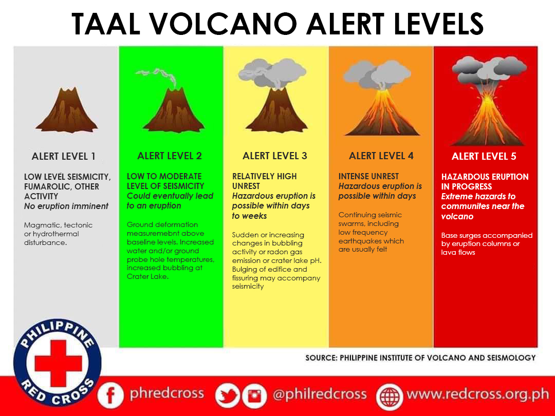 Keep in mind these #TaalVolcano Alert Levels. Be Red Cross ready and spread the word!