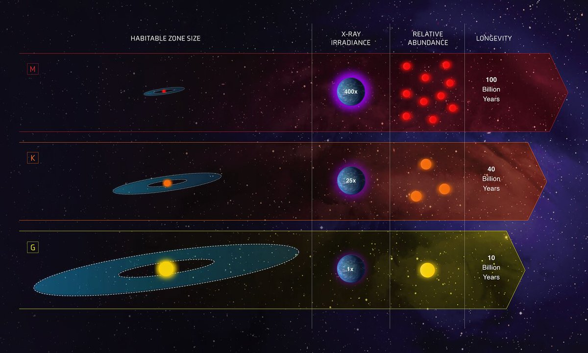 Infographic comparing the characteristics of three classes of stars in our galaxy: G — Sunlike stars; K dwarfs — less massive and cooler than our Sun; M dwarfs — even fainter and cooler stars.Credit: @NASA / @ESA & Z. Levy (STScI) http://socsi.in/188sD