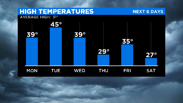 Temps up and down this week