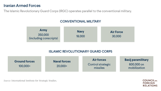 What does Iran's Islamic Revolutionary Guard Corps do? on.cfr.org/2QO4QBY