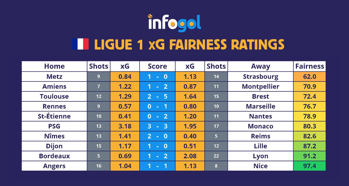 франция лига 1 кръг 20