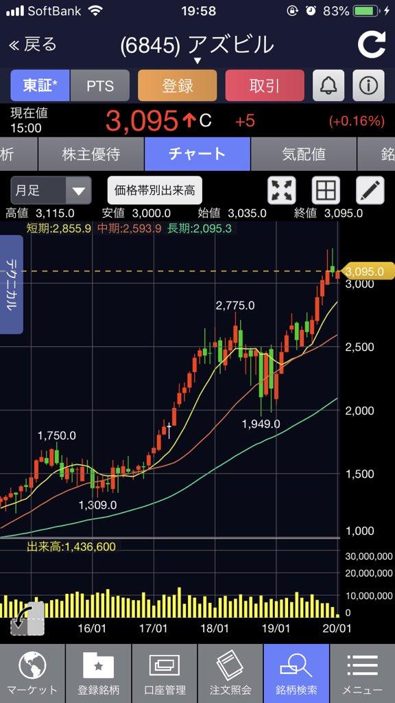 ロート 製薬 株価