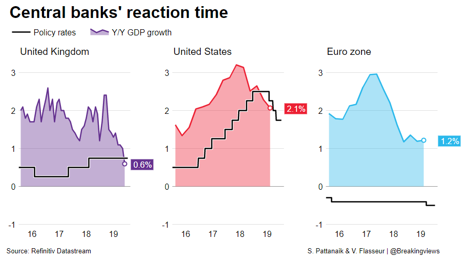 Britain's weak economic performance gives Carney a reason to cut interest rates, before making way for Andrew Bailey. It also allows the UK to catch up with the easing the Fed and the ECB delivered last year, says @swahapattanaik: https://bit.ly/387VbMJ @ReutersFlasseur