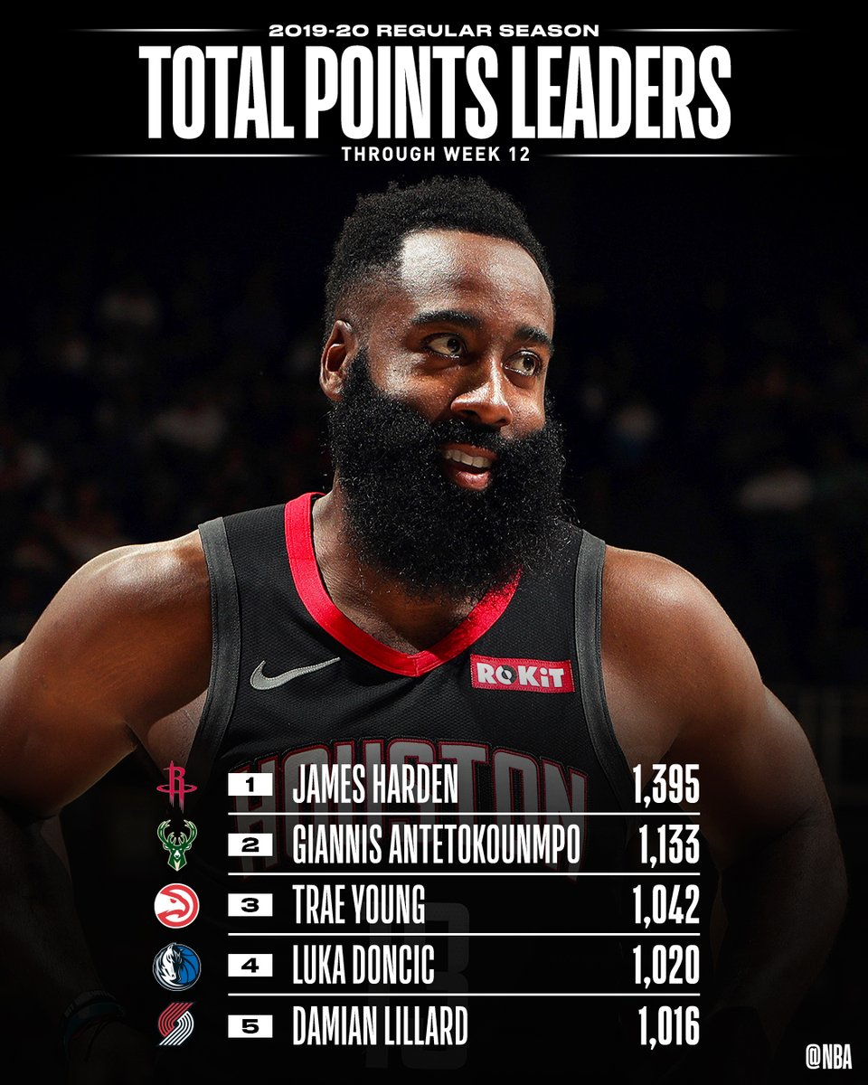 📈🏀 STAT LEADERS THREAD 🏀📈   The TOTAL POINTS and POINTS PER GAME leaders through Week 12 of the @NBA season.