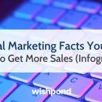 Instead of reading endless articles to keep informed for 2020, Milk Whale created a marketing infographic that is jam-packed with 52 facts and statistics on social media marketing, content marketing, and much more! Click here to read: https://t.co/xPdhh1DD68