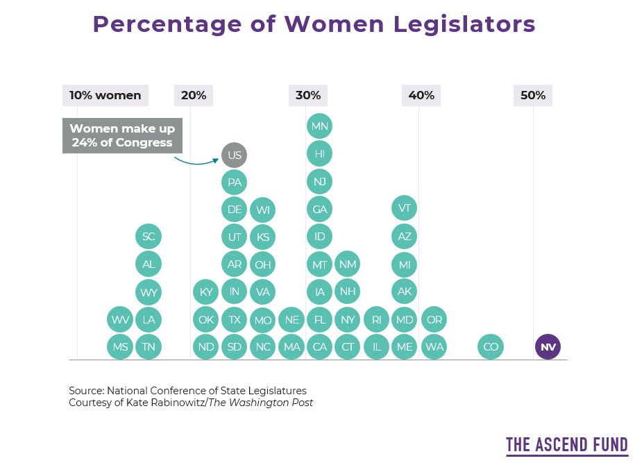 Where does your state fall when it comes to #WomeninPolitics? For states that haven't reached parity - all but Nevada - #TheAscendFund is investing to #ElectWomen and #BalancetheBallot. Learn more & get involved: http://bit.ly/TheAscendFund pic.twitter.com/jGEiaDbTyb