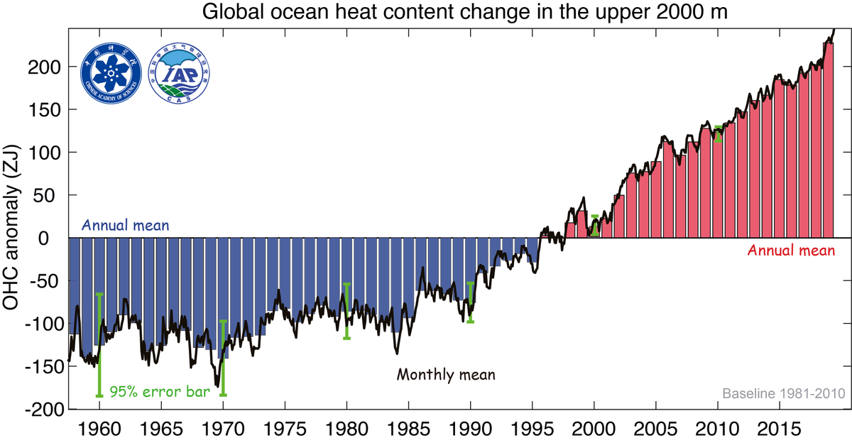 [THREAD,1/9] Ocean heat content (0-2000m) data from IAP and NOAA/NCEI was just released, NO surprise, 2019 was the warmest year on record for global ocean. Not only that, the past 5/10 years are the warmest 5/10 years! [link.springer.com/article/10.100…]