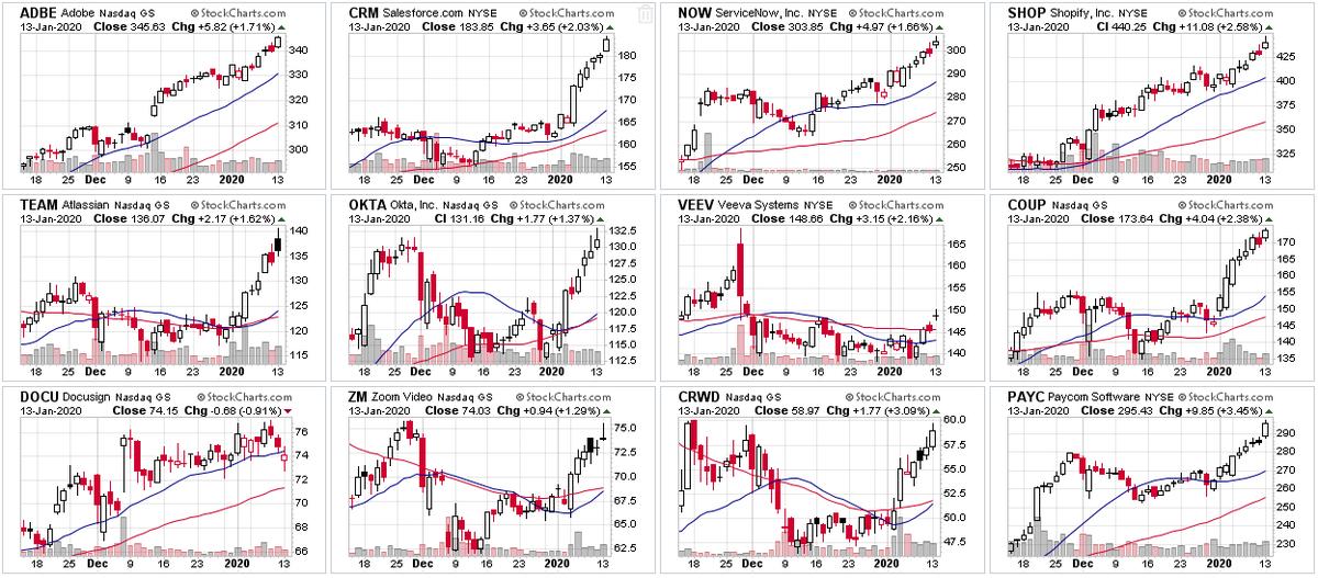 セールス フォース 株価