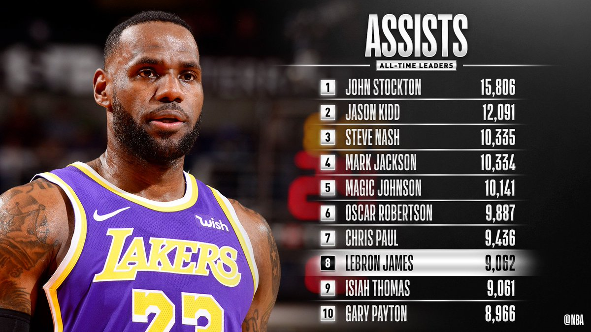 Congrats to @KingJames of the @Lakers for moving up to 8th on the all-time ASSISTS list! #LakeShow