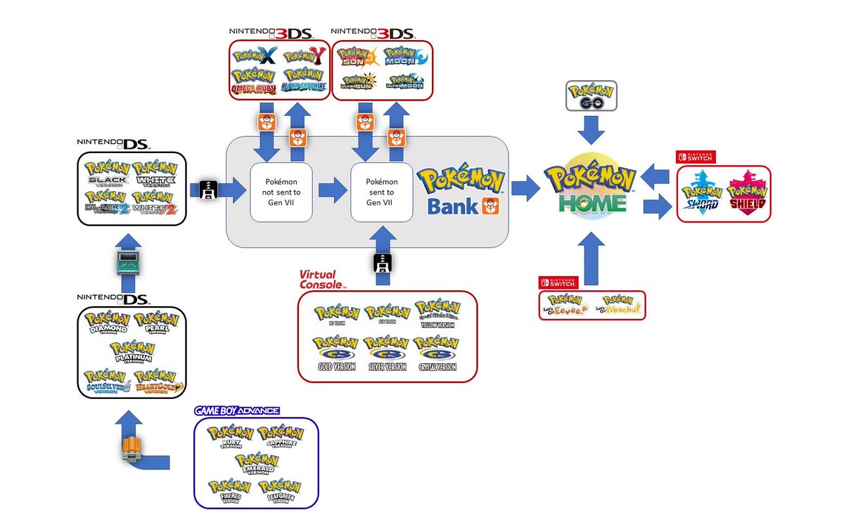 How to transfer Pokemon to Sword and Shield