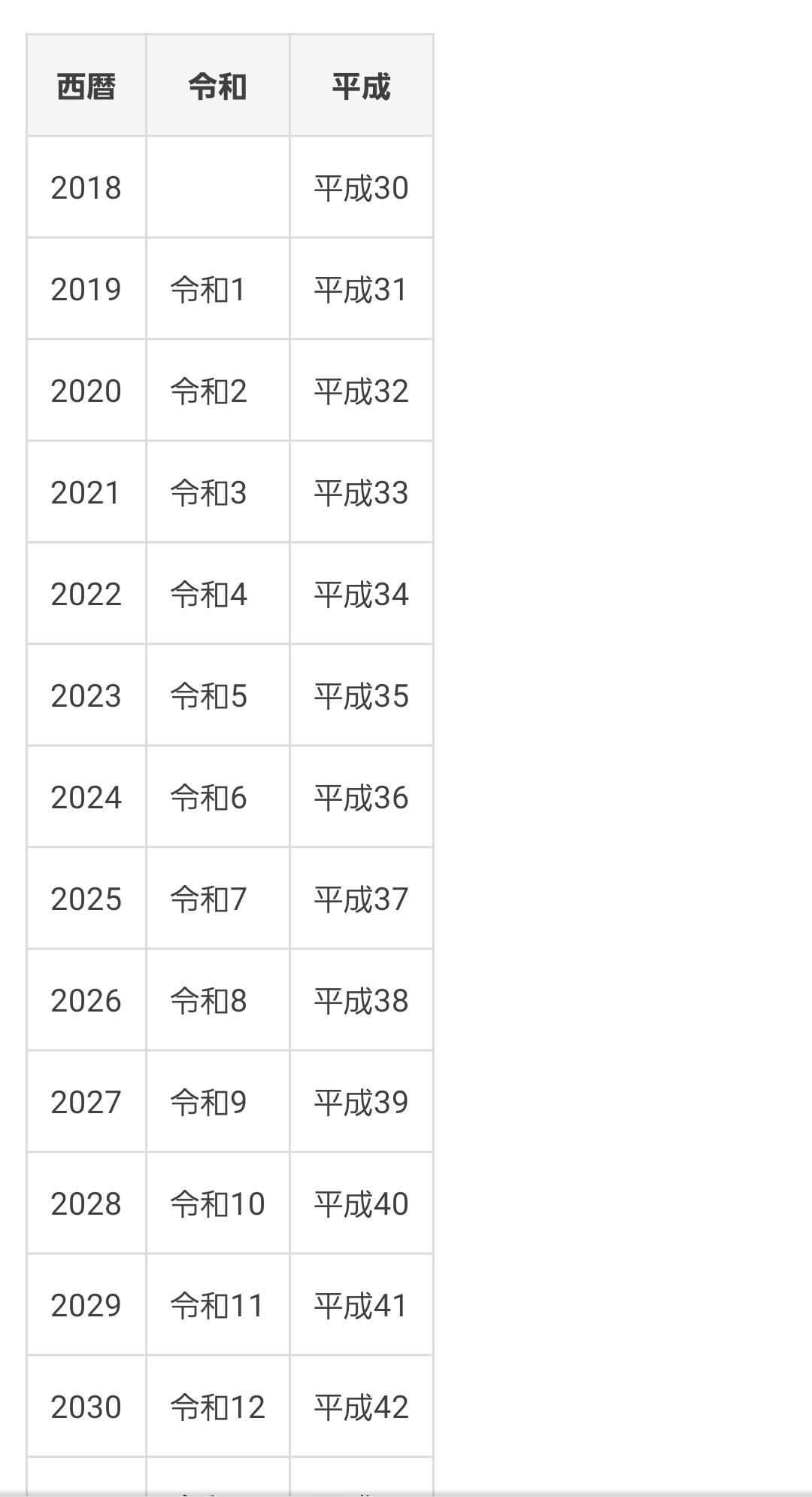 2021 年 は 平成 何 年