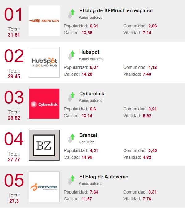 40 blogs para arrancar el año con las pilas marketeras bien cargadas https://www.marketingdirecto.com/marketing-general/marketing/40-blogs-para-arrancar-el-ano-con-las-pilas-marketeras-bien-cargadas…