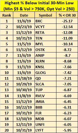 Another earnings season is upon us tomorrow. Here are the top 20 highest % below the initial 30-min low from last season: $BXC $VCYT $RETA $TEN $MYL $OSTK $ANIP $XLRN $KNSL $GLOG $QD $SLCA $TUP $RVLV $JMIA $BIIB $FLR $MDB $UNFI $LYFT<br>http://pic.twitter.com/txFIG2fqoq