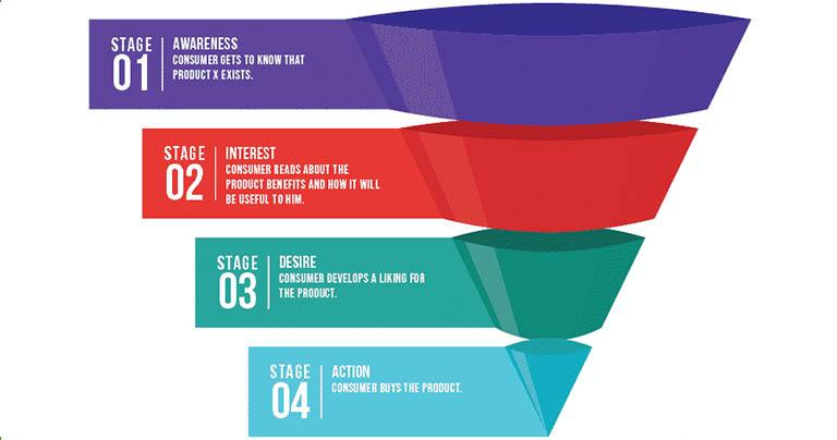 Inspírate con los 3 mejores ejemplos del método #AIDA aplicados al #MarketingDigital 👉👉 https://bit.ly/30hxEpC