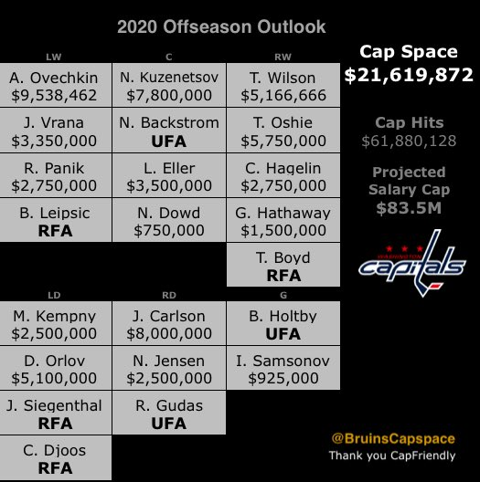 Backstrom will now cost $9.2M, leaving Caps with about $12.4M this summer pic.twitter.com/fTUbv1AEDl