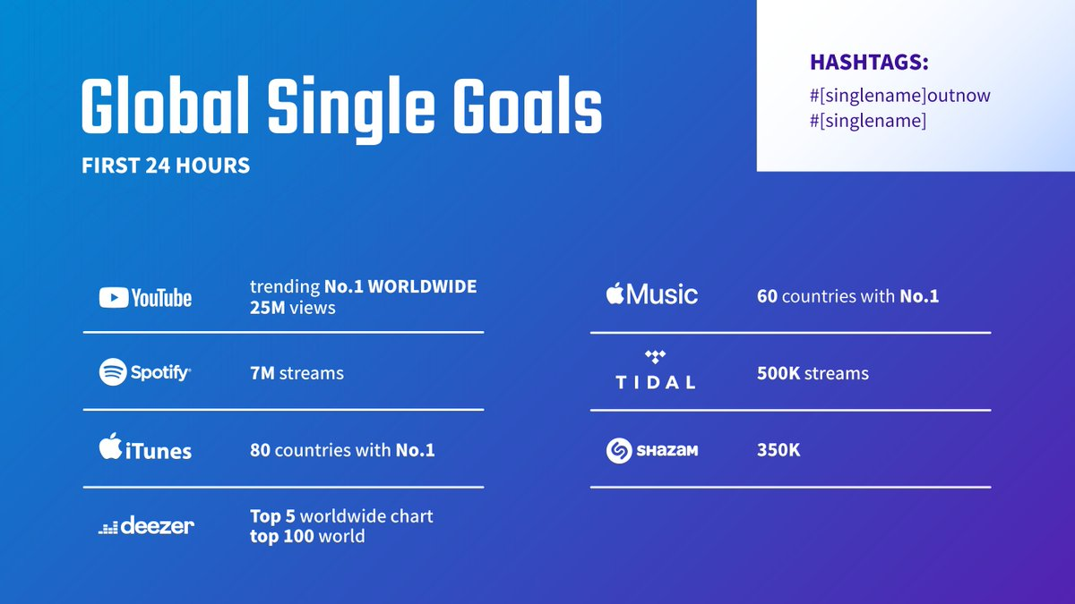 Here are the Global Single Goals for the Single that is set to be released on January 17th. Fighting! [The second picture shows all the Fanbases who worked on this:)] @BTS_twt  #1stSingleGoals #2DaysUntilBTSingle <br>http://pic.twitter.com/MPtBJHSJfQ