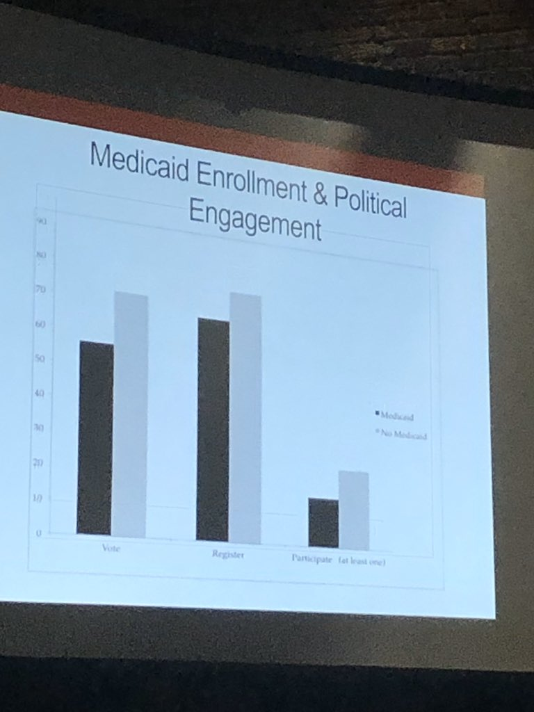 @povertyscholar shared her research on how Medicaid beneficiaries are less likely to participate politically. But this varied by place. Medicaid policy can be structured to help promote political engagement #HCU2020 <br>http://pic.twitter.com/dlSziFEnV8