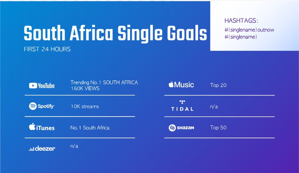 SOUTH AFRICA FIRST SINGLE GOALS   @BTS_twt first single from MAP OF THE SOUL: 7 is out this Friday 17 January 2020.  Let's make this the best comeback for BTS from their South African ARMY! Prepare your streaming account and let's get it!  #1stSingleGoals  #2DaysUntilBTSingle <br>http://pic.twitter.com/Fo9OoTvLKc
