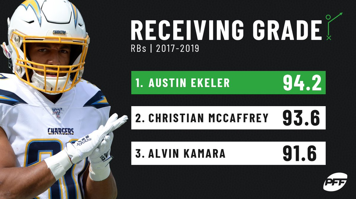 """PFF on Twitter: """"Austin Ekeler: the free agent RB you should be targeting… """""""