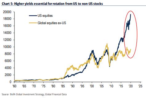 Mal wieder mit linearer Skalierung optisch übertrieben, aber trotzdem wahr und eindrucksvoll.  Vorsicht aber, Trends können lange andauern, eine relative Unterperformance der US Märkte in 2020 ist zwar denkbar, aber keineswegs sicher.