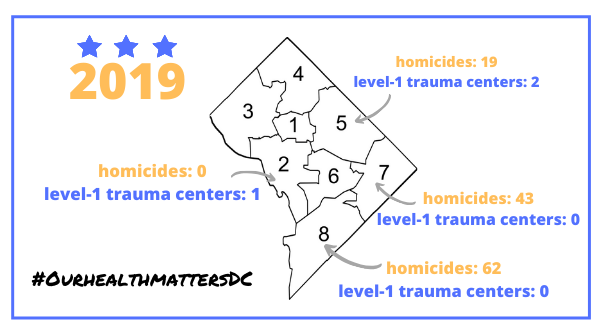 No matter our zip code, we deserve high-quality care. But @MayorBowser has NO plans to build a level-1 trauma center at the new #Ward8 hospital. @councilofdc can act. Like & RT to tell @TrayonWhite that we need a world-class hospital in SE DC! #OurHealthMattersDC