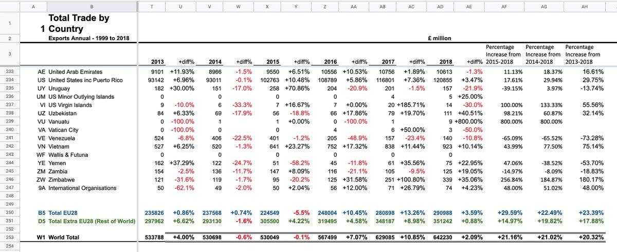 I was looking at our exports (G&S) according to ONS data published in October( https://www.ons.gov.uk/businessindustryandtrade/internationaltrade/datasets/uktotaltradeallcountriesnonseasonallyadjusted…)  I thought I would just add a few columns to see in which countries exports were growing  It looks clear to me that the bigger growth market for exports is the EU, not the RoW.