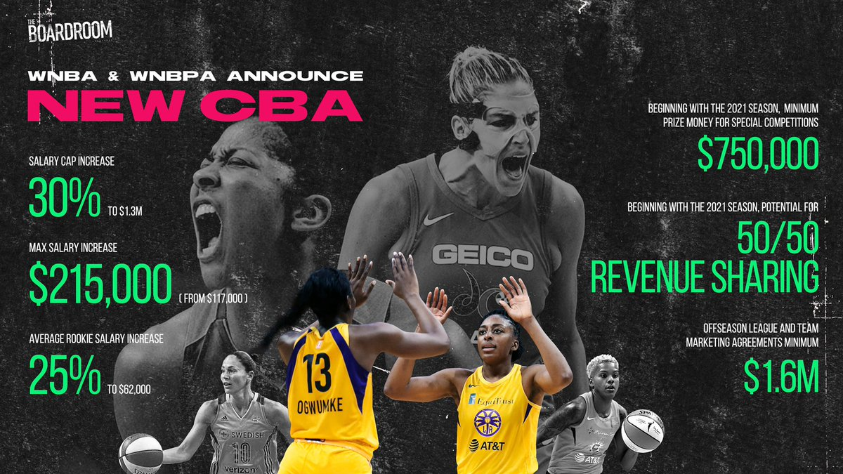 The #WNBA's groundbreaking new CBA also includes mental health benefits, upgraded travel, offseason employment opportunities, & benefits for mothers including full salary during maternity leave, annual childcare stipend of $5K, & reimbursement for family planning services/costs