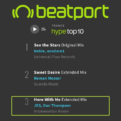 My track 'Here With Me' with the Trance vocal legend @Official_JES on @IntoneNationRec @BlackHoleRec has hit the #3 spot in the Trance hype top 10 and sitting at #36 in the Trance top 100 on Beatport 🤗 Grab a copy here https://t.co/nZxcjb96u6 https://t.co/n6KzNtkF0s