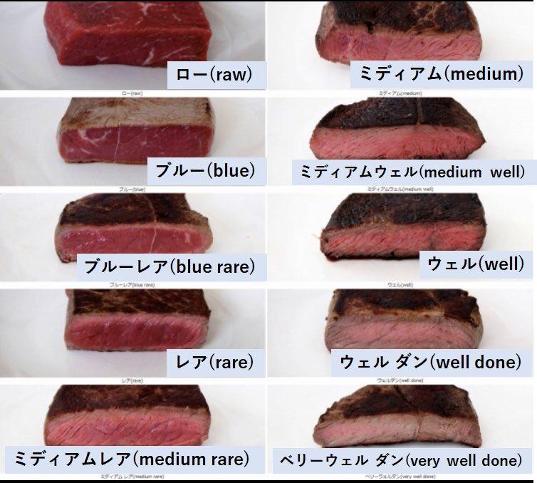 今日「ブルー」って頼み方をしてる人がいて知ったんですが、肉の焼き方って10種類もあるのね。レア、ミディアムレア、ミディアム、ウェルダンしか知らなかった…1.ロー2.ブルー3.ブルーレア4.レア5.ミディアムレア6.ミディアム7.ミディアムウェル8.ウェル9.ウェルダン10.ベリーウェルダン