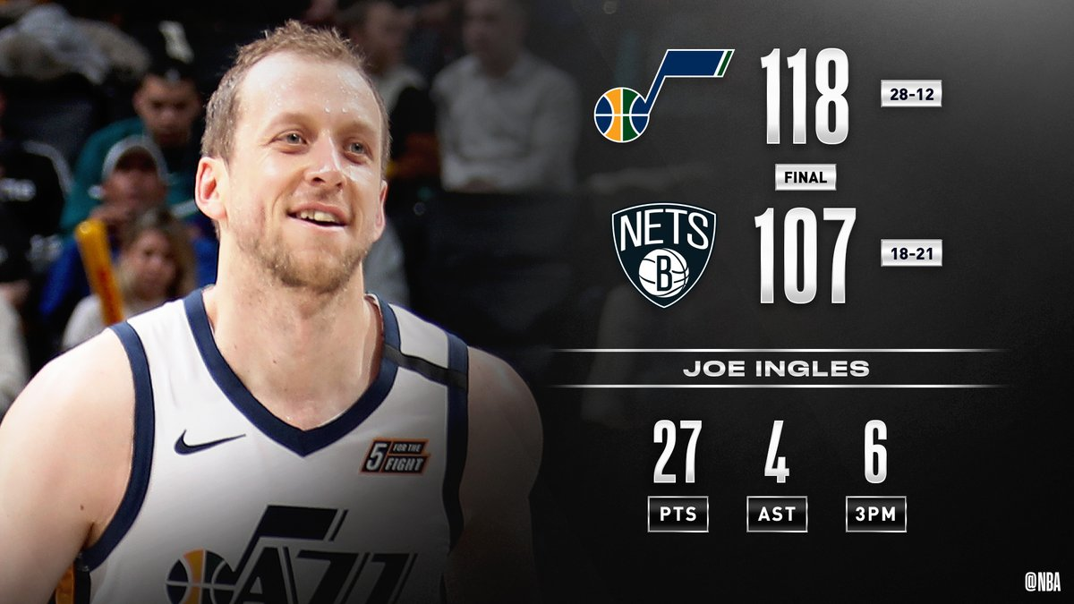 🏀 FINAL SCORE THREAD 🏀🎷🎷🎷🎷🎷🎷🎷🎷🎷🎷The @utahjazz win their 10th straight game behind Joe Ingles' 27 PTS, 6 3PM! #TakeNote Donovan Mitchell: 25 PTS, 3 3PMRudy Gobert: 22 PTS, 18 REB