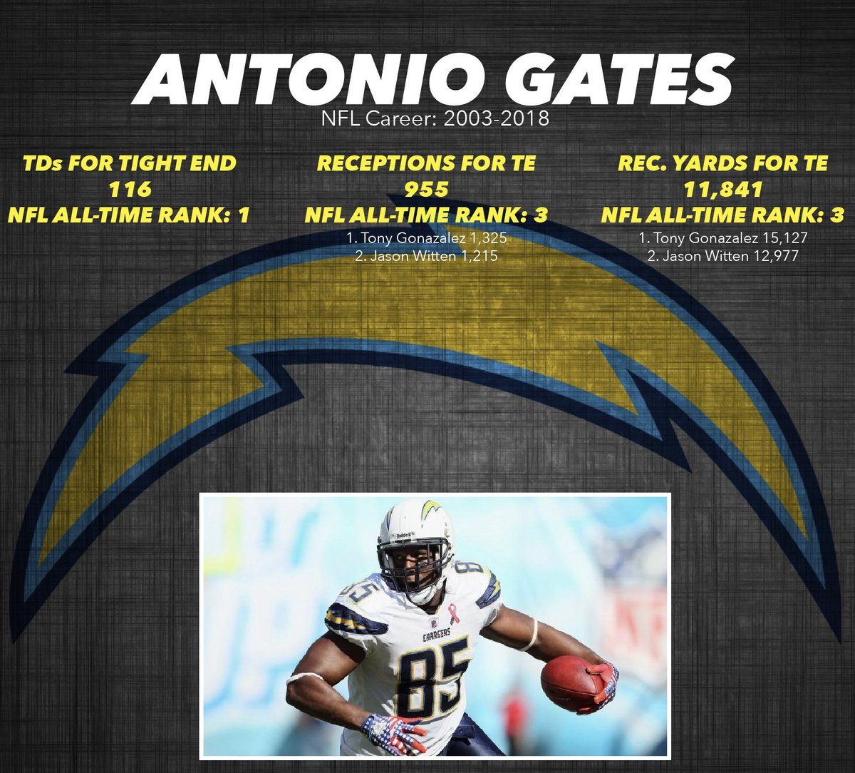 Antonio Gates officially announced his retirement from the NFL on Tuesday. The future Hall of Famer had one of the best careers for a tight end in league history.
