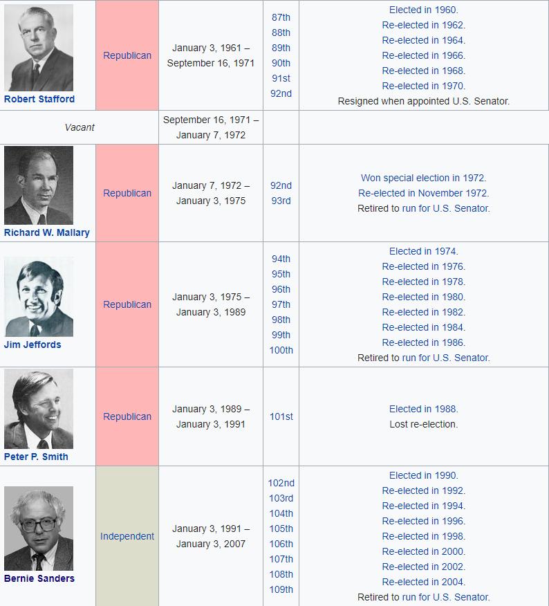Bernie beat an incumbent Republican Congressman in 1990, a seat held by Republicans since 1960.  Bernie flipped a Republican Senate seat in 2006, a seat held by Republicans since 1856.  #DemDebate #Bernie2020<br>http://pic.twitter.com/3MiLrQGt59