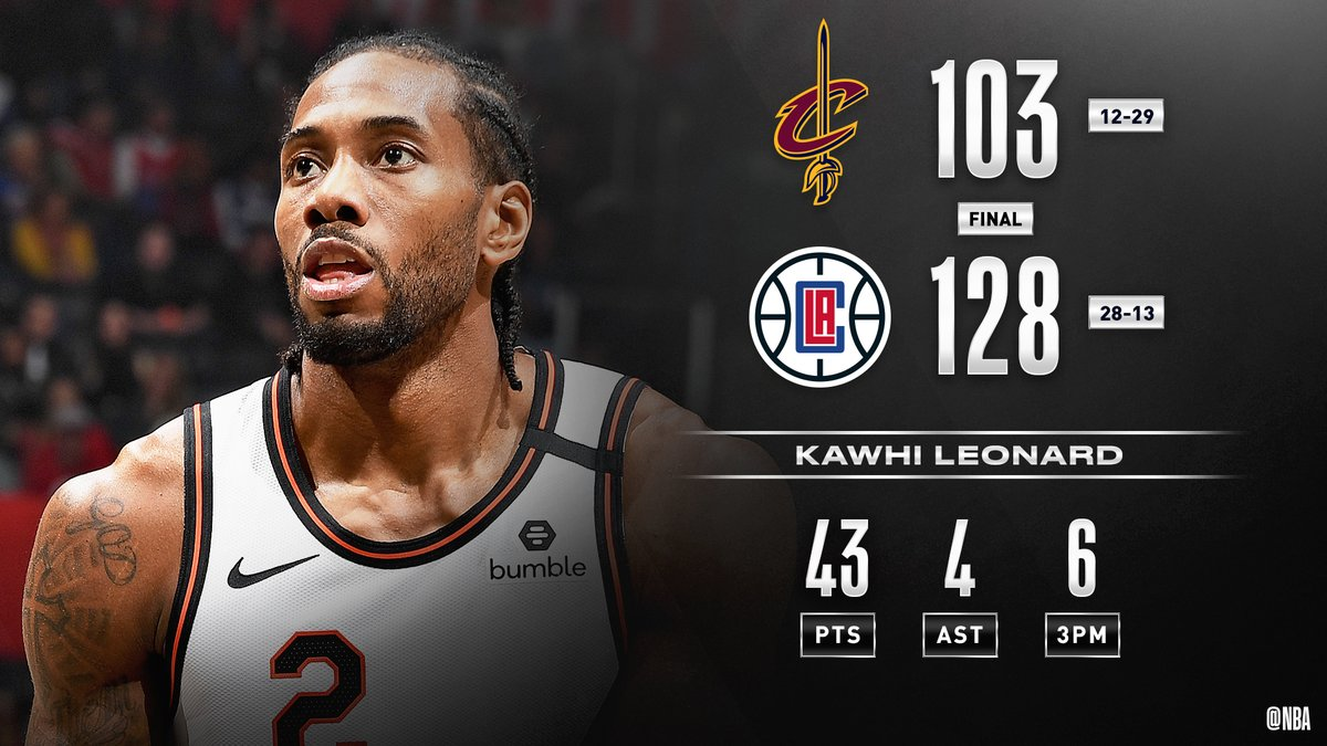 Kawhi Leonard drops 43 PTS, 6 3PM in three quarters of action, lifting the @LAClippers over CLE! #ClipperNation   Lou Williams: 24 PTS, 10-13 FGM Ivica Zubac: 12 PTS, 10 REB, 4 BLK Pat Bev: 10 PTS, 7 REB, 9 AST