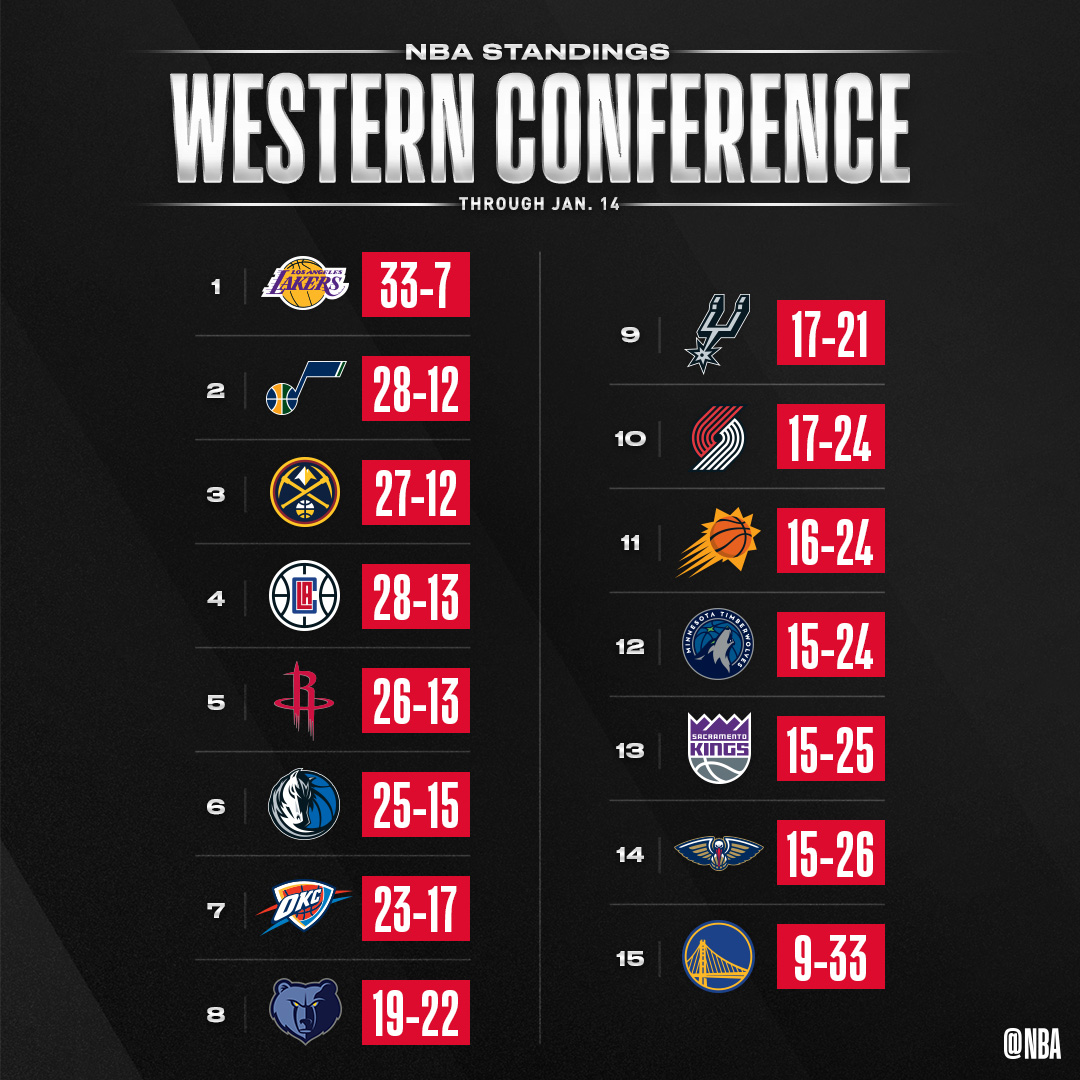 The updated NBA standings after Tuesday night's action. https://t.co/xwtebgxJ8k