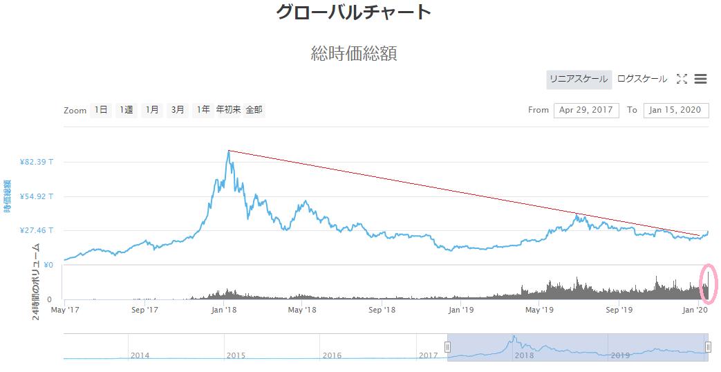 仮想通貨時価総額アップトレンド&過去最高の出来高🚀🚀がんばれ~(ง •̀_•́)ง‼