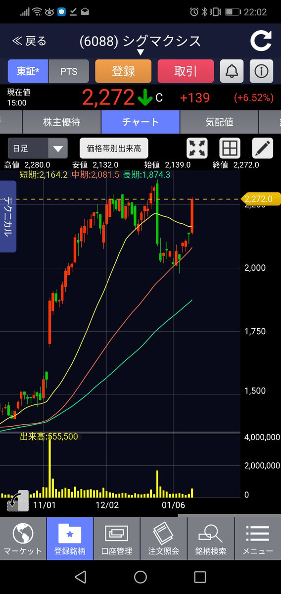 シグマクシス 株価