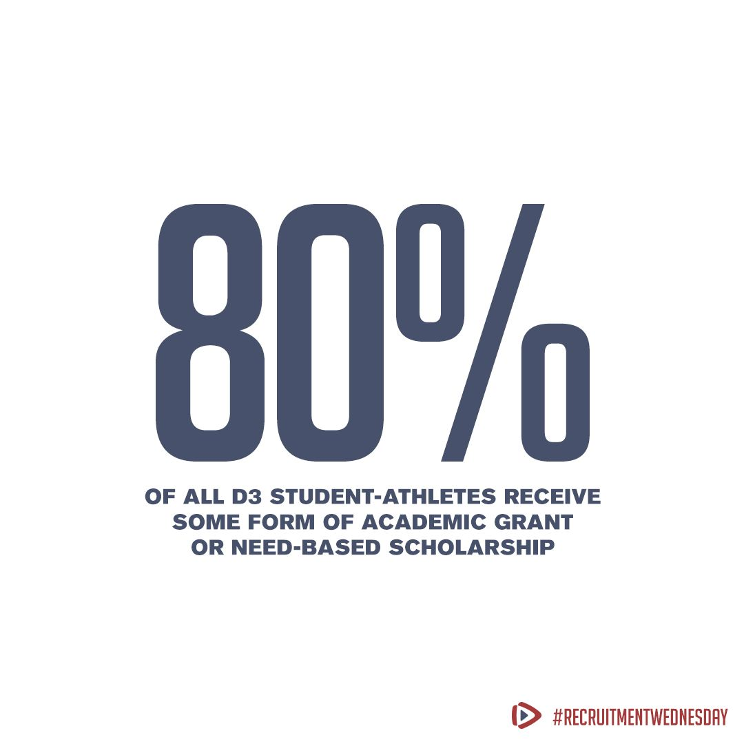D2 and D3 schools are a great option! 80% of D3 athletes get financial help from their school. This is a great way to cut tuition cost while still playing the sport you love! #RecruitmentWednesday #CollegeRecruiting pic.twitter.com/oYM0m2LXF0
